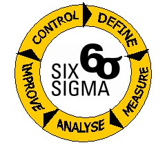 Six Sigma versus Innovation