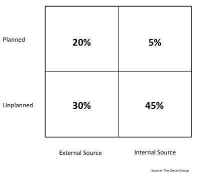 Innovation Chart 1