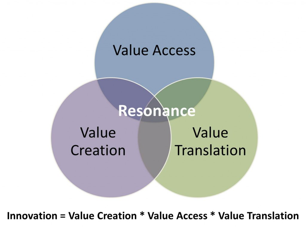 Innovation Resonance Venn Diagram