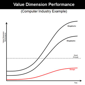 Value Dimension Performance