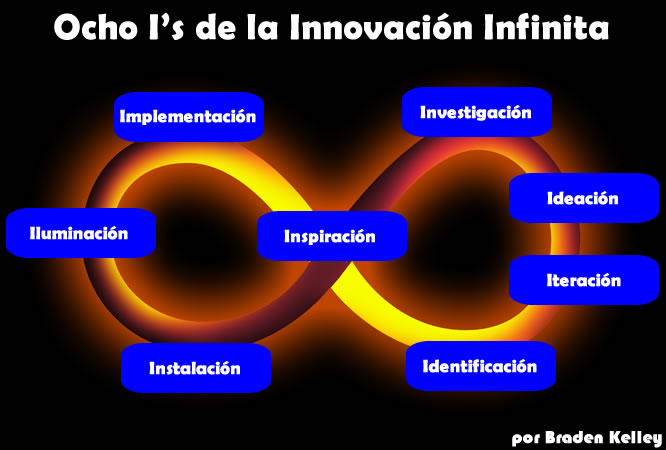 Las Ocho I&#039;s de la Innovacin Infinita