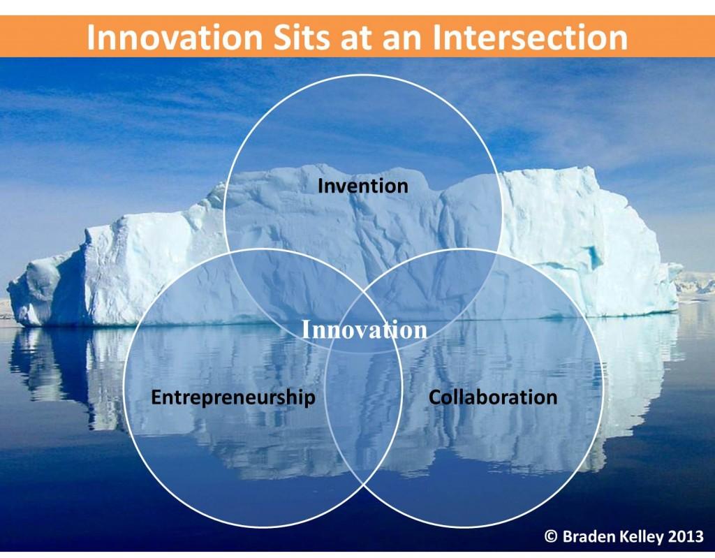 Innovation is Invention Collaboration Entrepreneurship