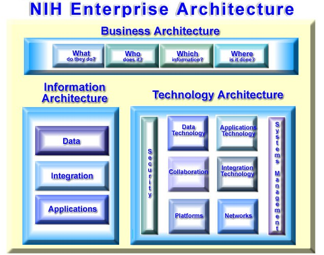 NIH Business Architecture