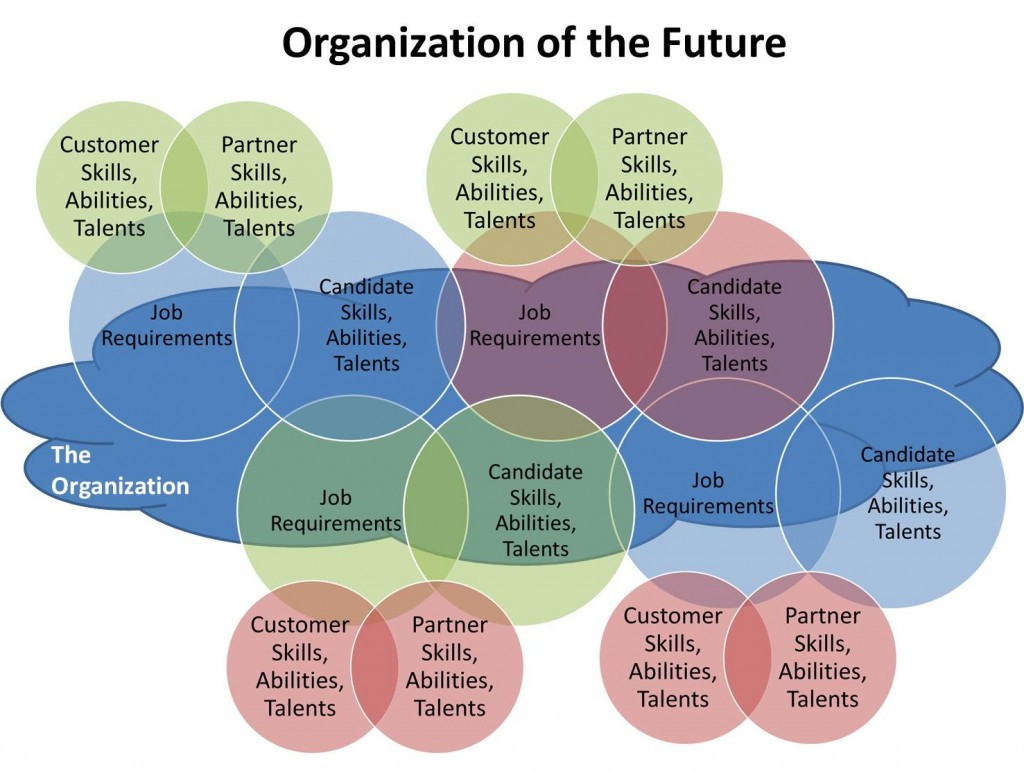Organization of the Future