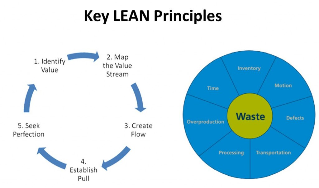 Key LEAN Principles