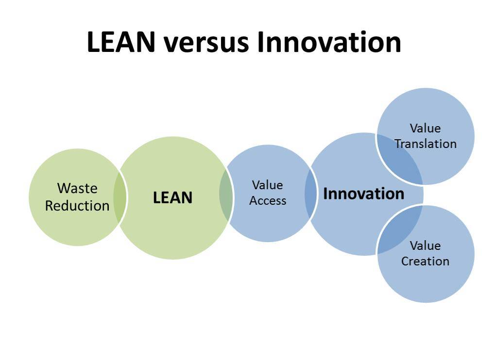Lean versus Innovation