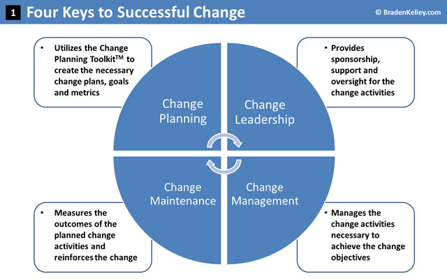 Four Keys to Successful Change
