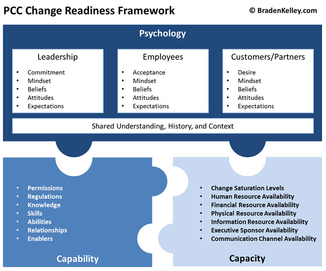 PCC Change Readiness Framework