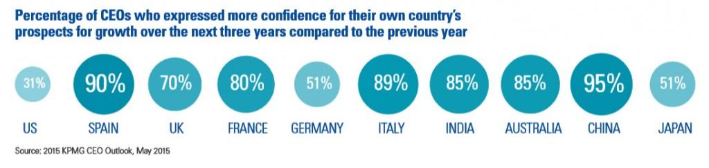 KPMG CEOs Confidence