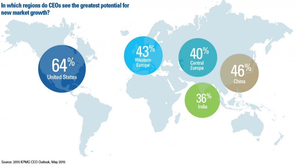 KPMG Growth Potential