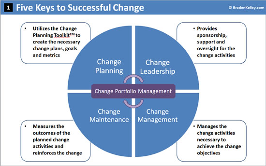 Five Keys to Successful Change 550