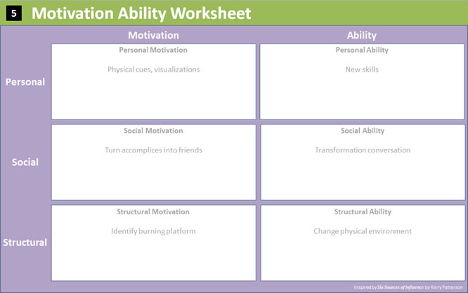 Motivation Ability Worksheet