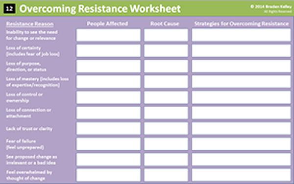 Overcoming Resistance Worksheet