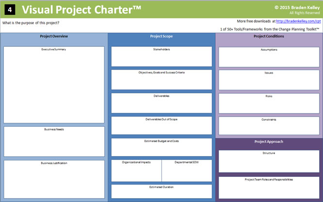 Visual Project Charter   X  Poster Size  Innovation