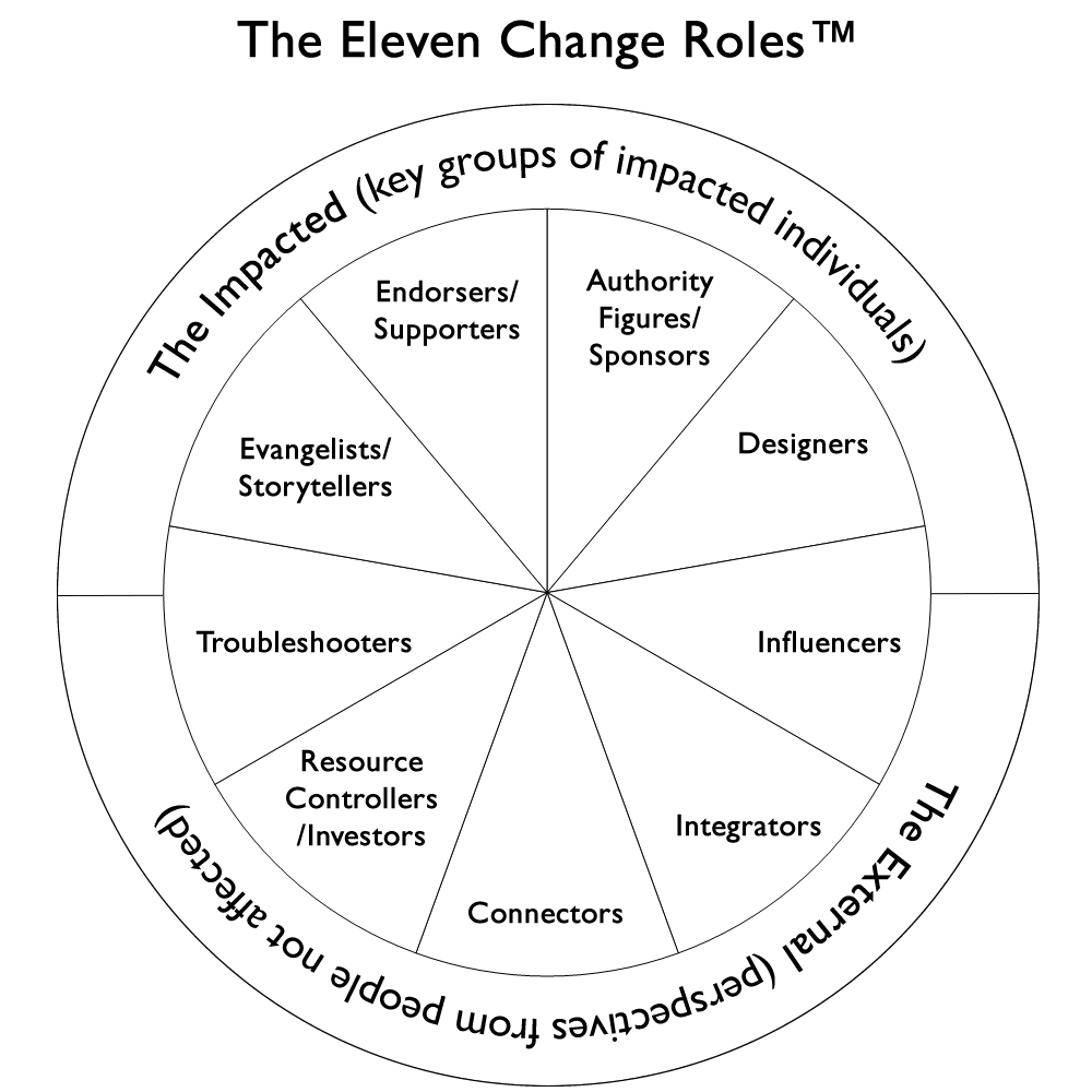 The Eleven Change Roles