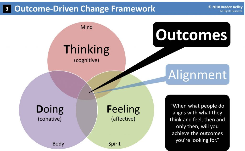 Outcome-Driven Change Framework by Braden Kelley