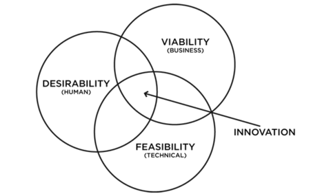 Feasibility Viability Desirability for Innovation