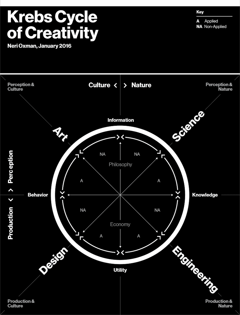 Neri Oxman Krebs Cycle of Creativity
