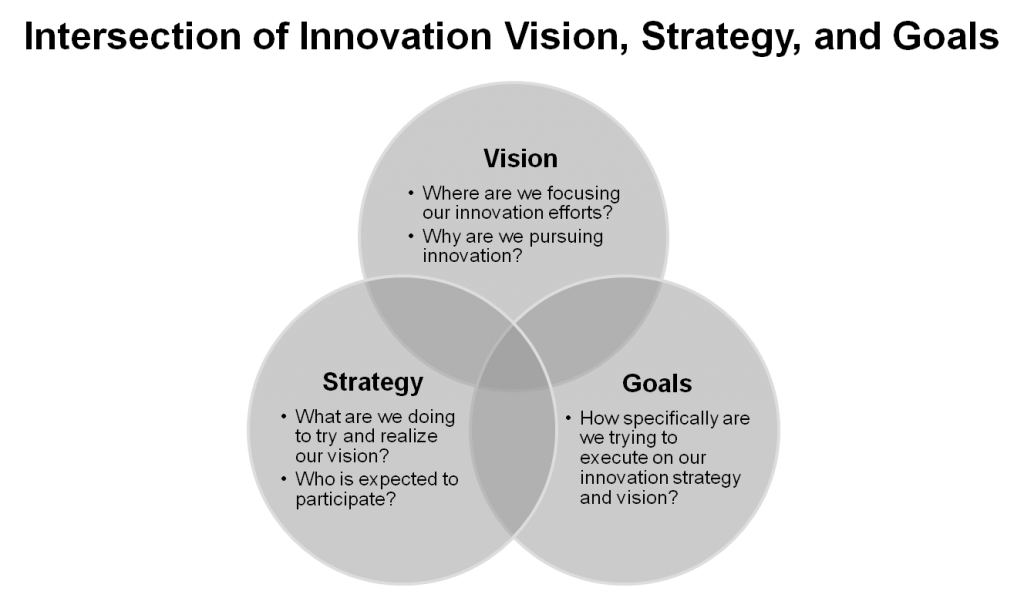 Innovation Vision Strategy Goals