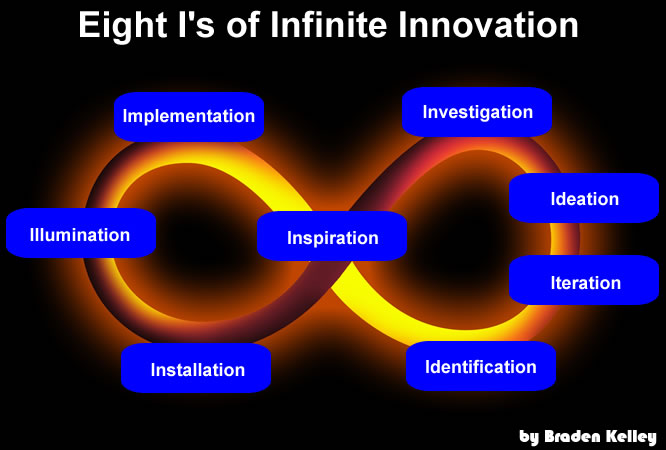 Eight I's of Infinite Innovation