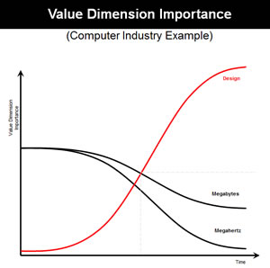 Value Dimension Importance