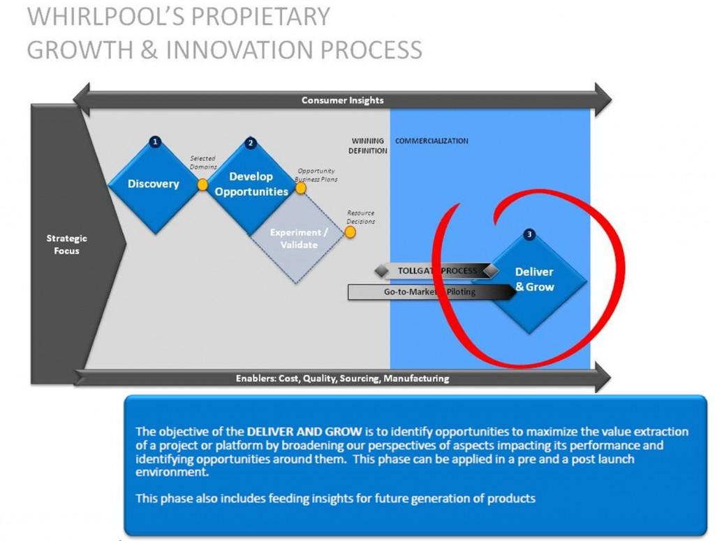 Whirlpool Triple Diamond Process
