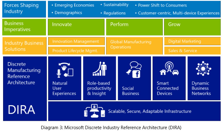 Microsoft DIRA Framework