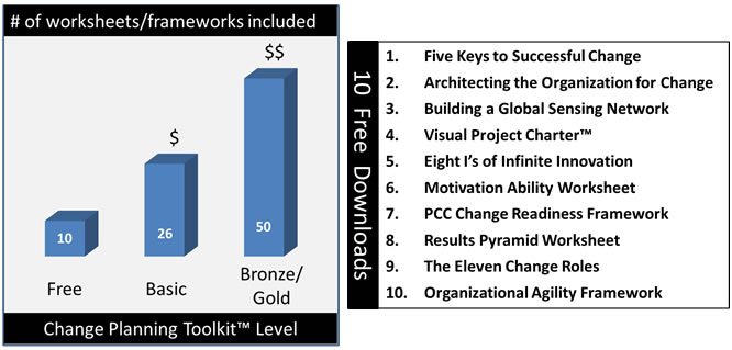 Change Planning Toolkit Levels and Free Downloads