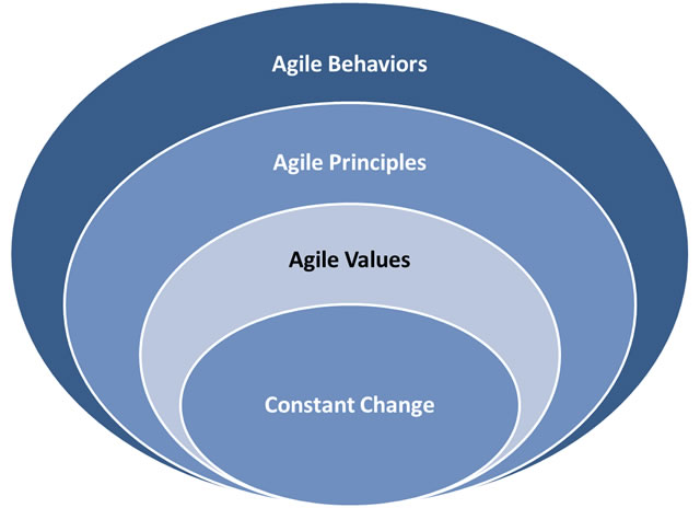 Agile and Constant Change