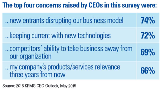 KPMG Top 4 Concerns