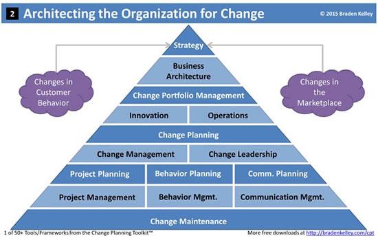 Architecting the Organization for Change Management