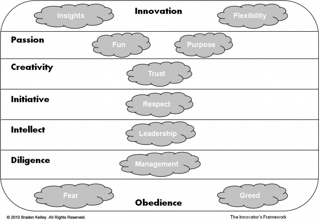 Innovators Framework