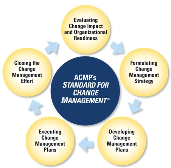 ACMP Standard Components
