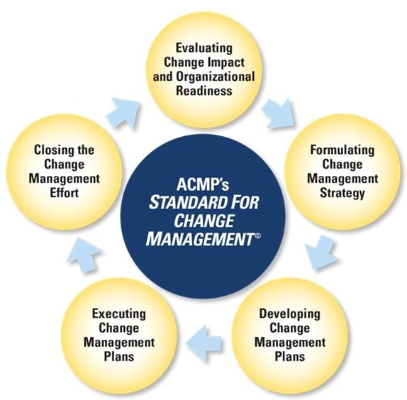 ACMP Standard Components