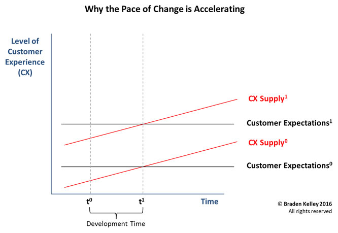 Why the Pace of Change is Accelerating