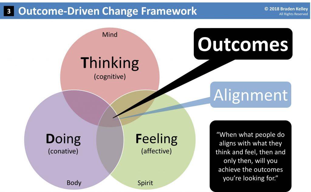 Outcome-Driven Change Framework by Braden Kelley