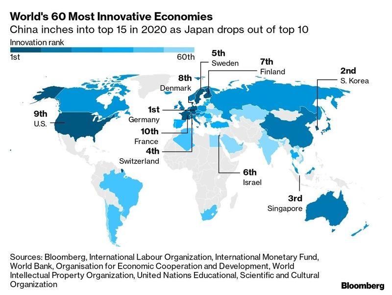 The Leading Country for Innovation for 2020 is...