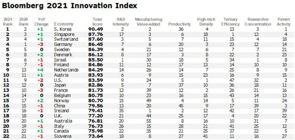 Bloomberg Innovation Index 2021 Chart Part 1