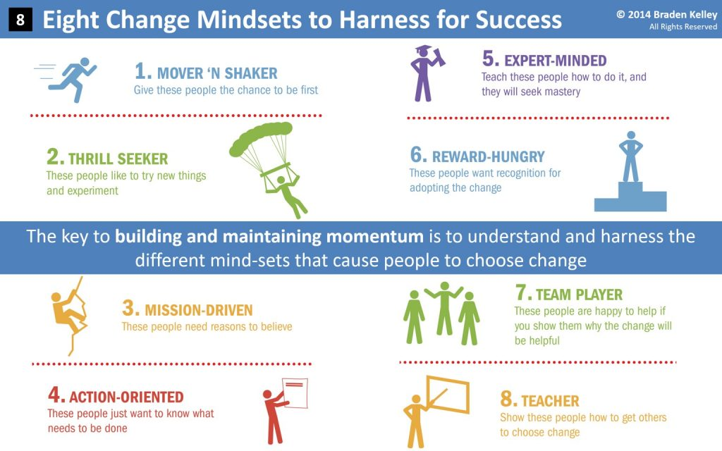 Eight Change Mindsets to Harness for Success
