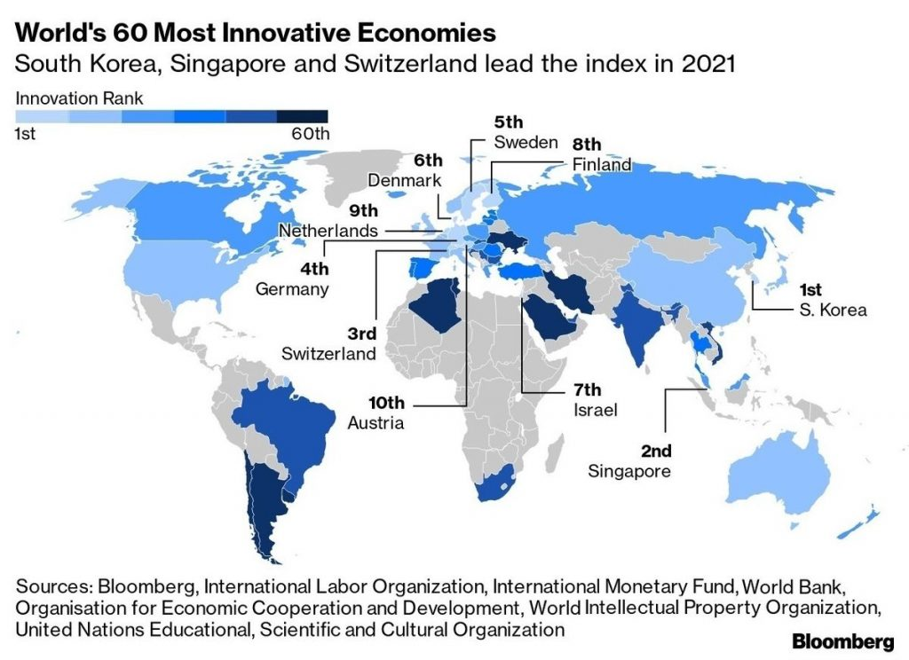The United States Drops Out of Top 10 Most Innovative Countries