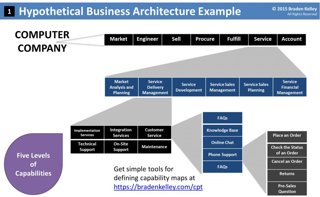 Business Architecture example of a business capability map from Braden Kelley