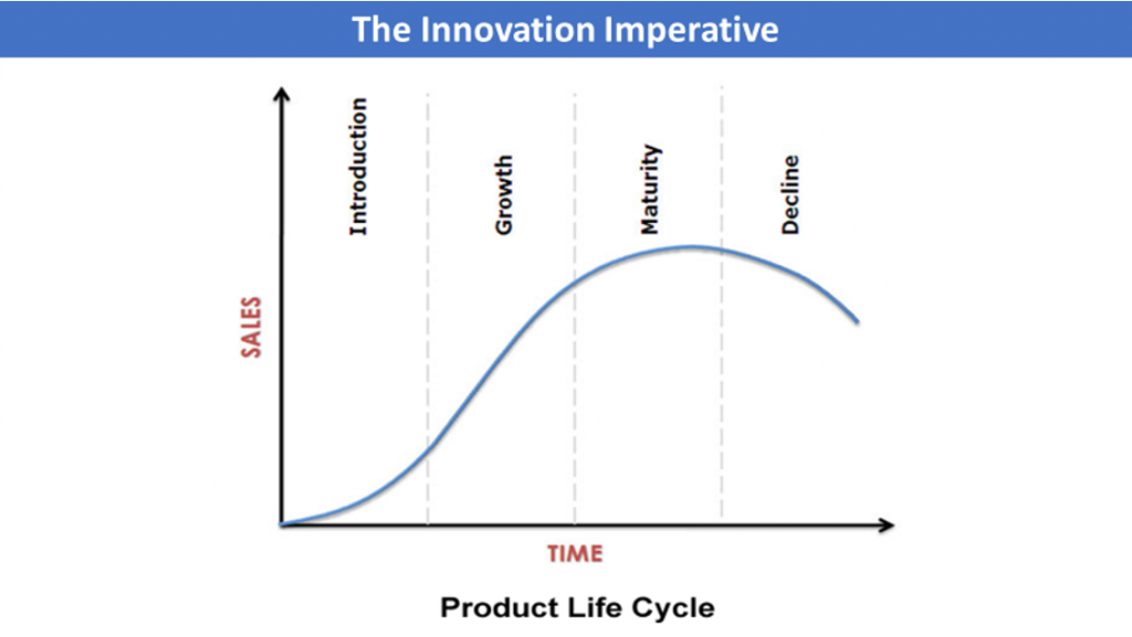 The Innovation Imperative - Product Life Cycle